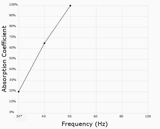 Acoustic Frequency Graph 2