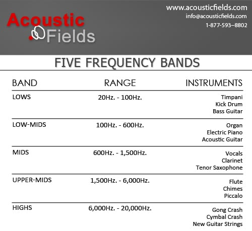 Five Major Frequency Bands Chart