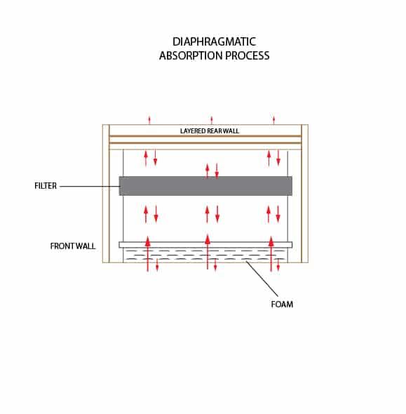 Afbeeldingsresultaat voor diaphragmatic absorber