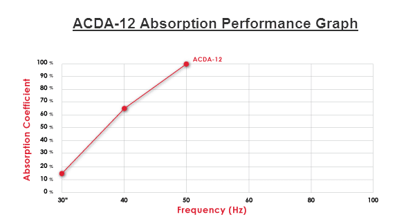 Sabins And Sound Absorption Coefficients – Acoustic Fields