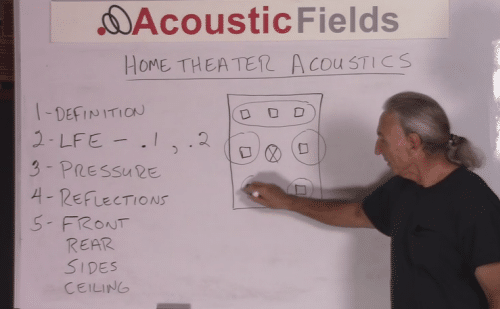 home theater acoustic design. home theater acoustic rear channels Home Theater Acoustic Design 101  Fields