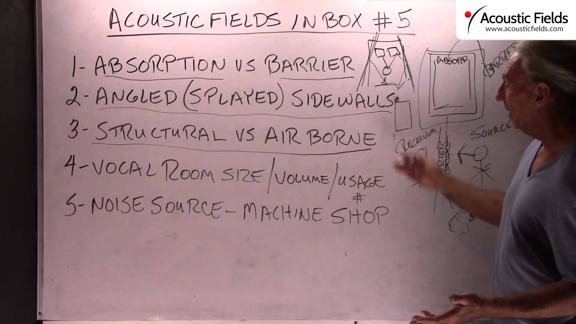 Acoustic Fields Inbox #5