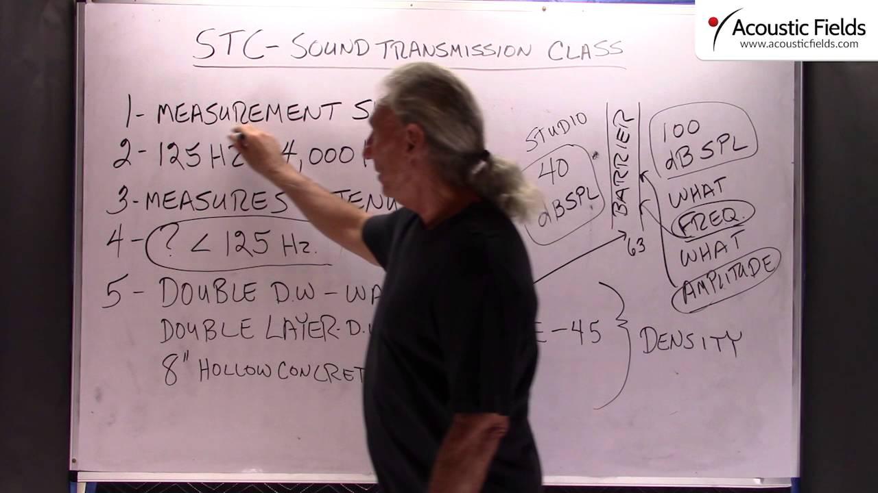 STC – Sound Transmission Class