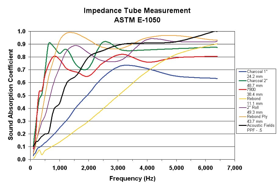 "Impedance Tube Testing 1/2"" Thick Foam"