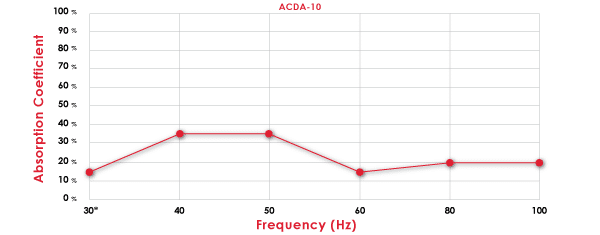 ACDA-10 Absorption Chart