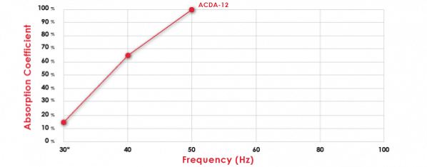 ACDA-12 Absorption Chart
