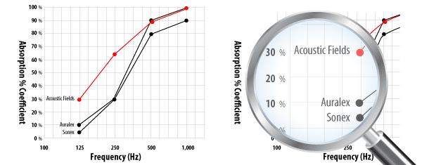 Foam Comparison Chart