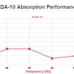 ACDA-10 Performance Absorption Graph