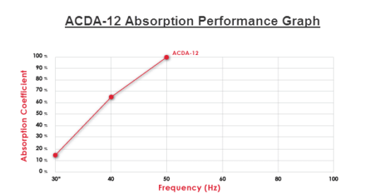 ACDA-12 Performance Absorption Chart