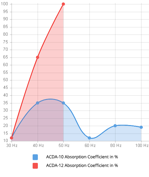 Graph showing the absorption performance of Acoustic Fields ACDA units