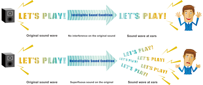 Speech Intelligibility Graphic