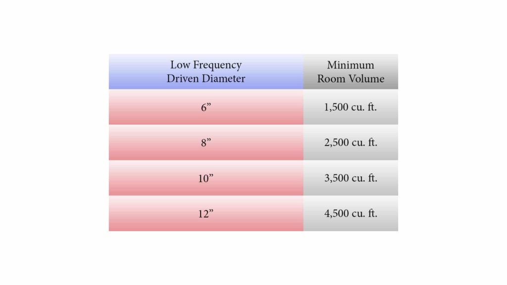 matching low frequency driver to room volume