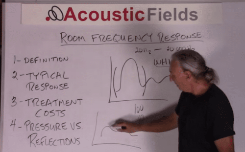 Room frequency response measurement 1