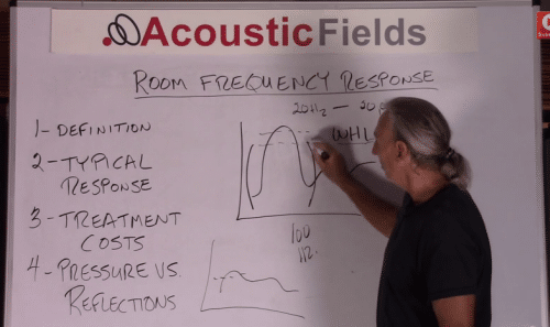 Room frequency response measurement 3
