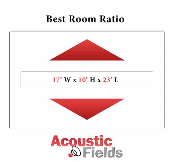 Best room size Ratio
