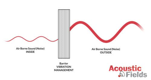 Air borne energy vibration acoustics