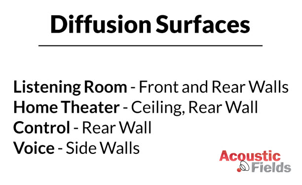 quadratic diffusion room usage
