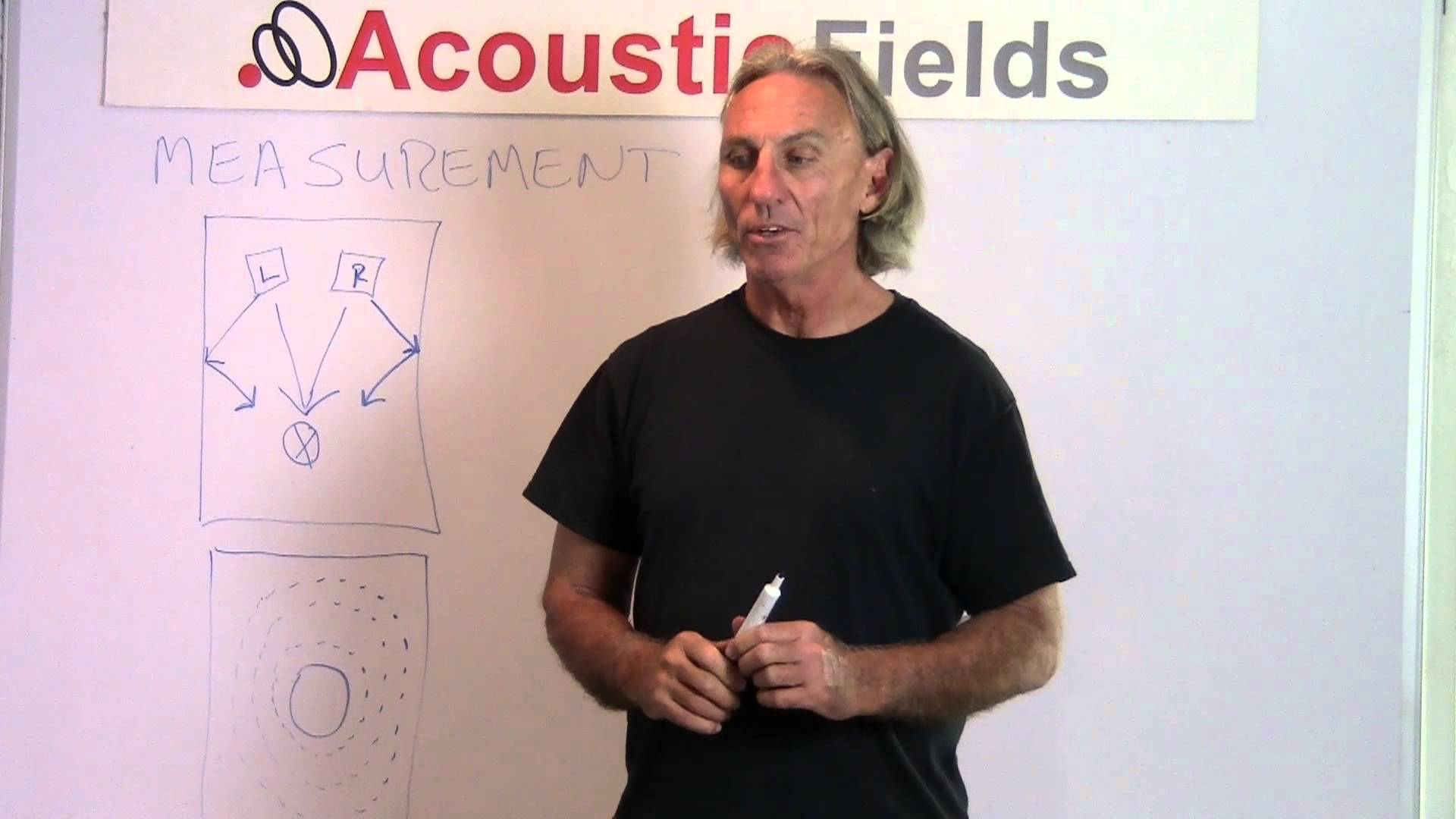 Acoustic Reverberation Control – Acoustical Measurements In Small Rooms