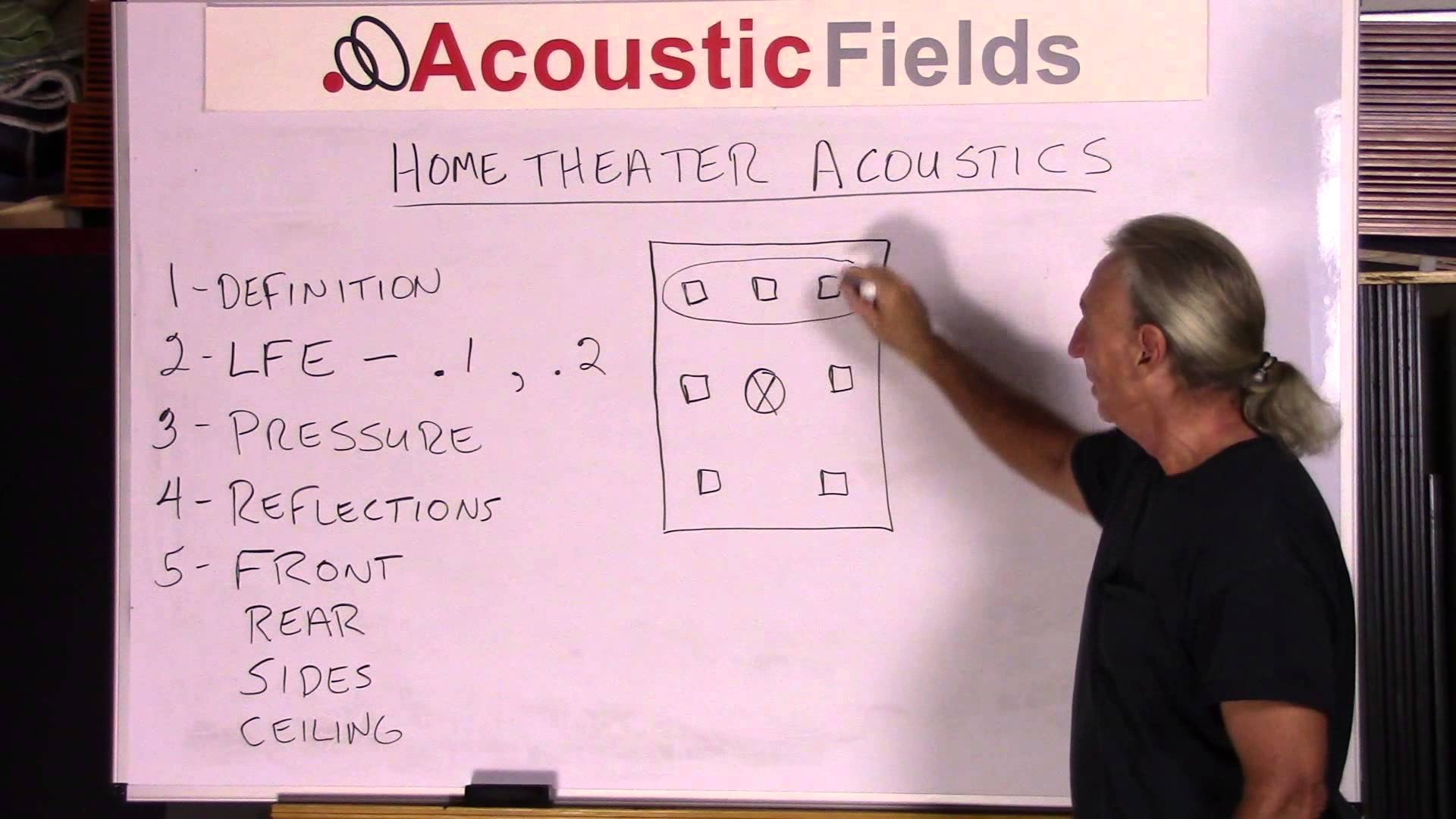 Awesome Home Theater Acoustic Design 101