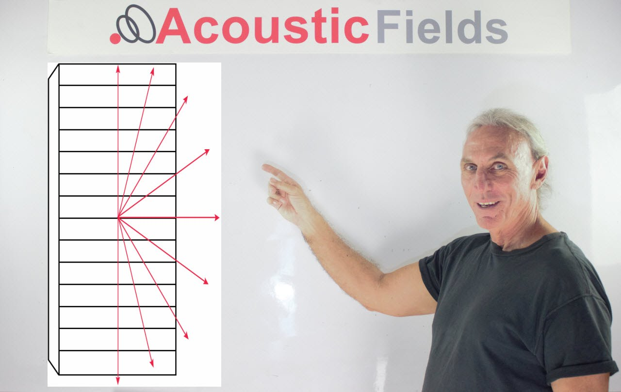 How To Achieve A Diffused Sound Field In Your Room…& Overcome Diffusion Confusion!