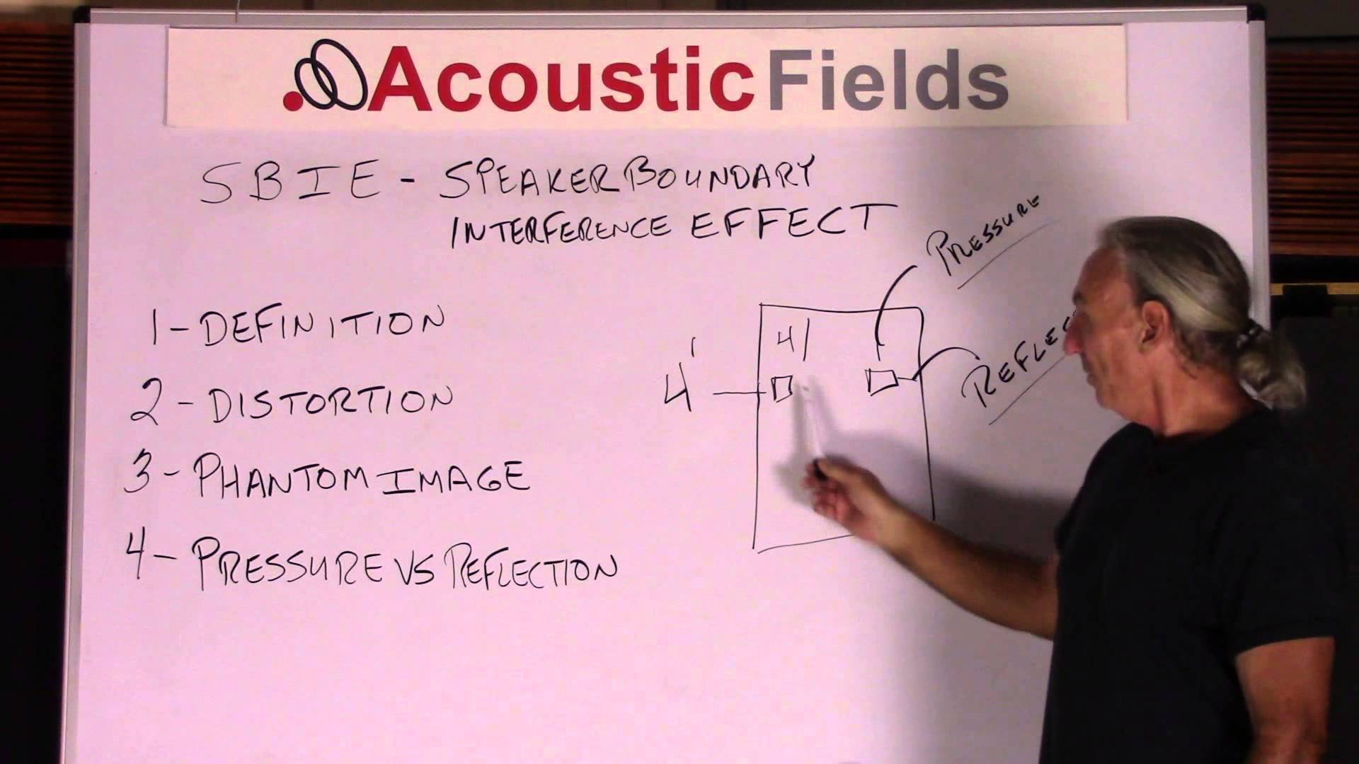 Speaker Boundary Interference Effect & How It Applies To Room Acoustics