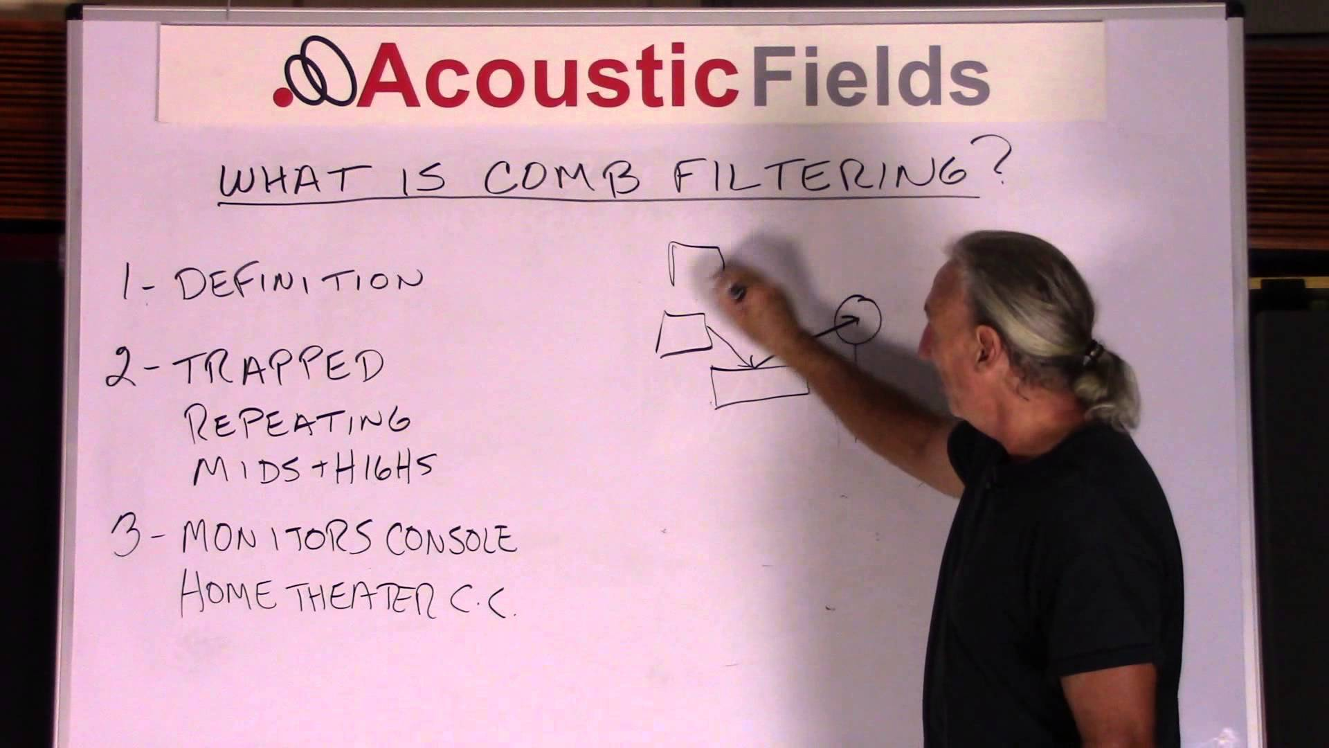 What Is Comb Filtering And How Does It Relate To Room Acoustics