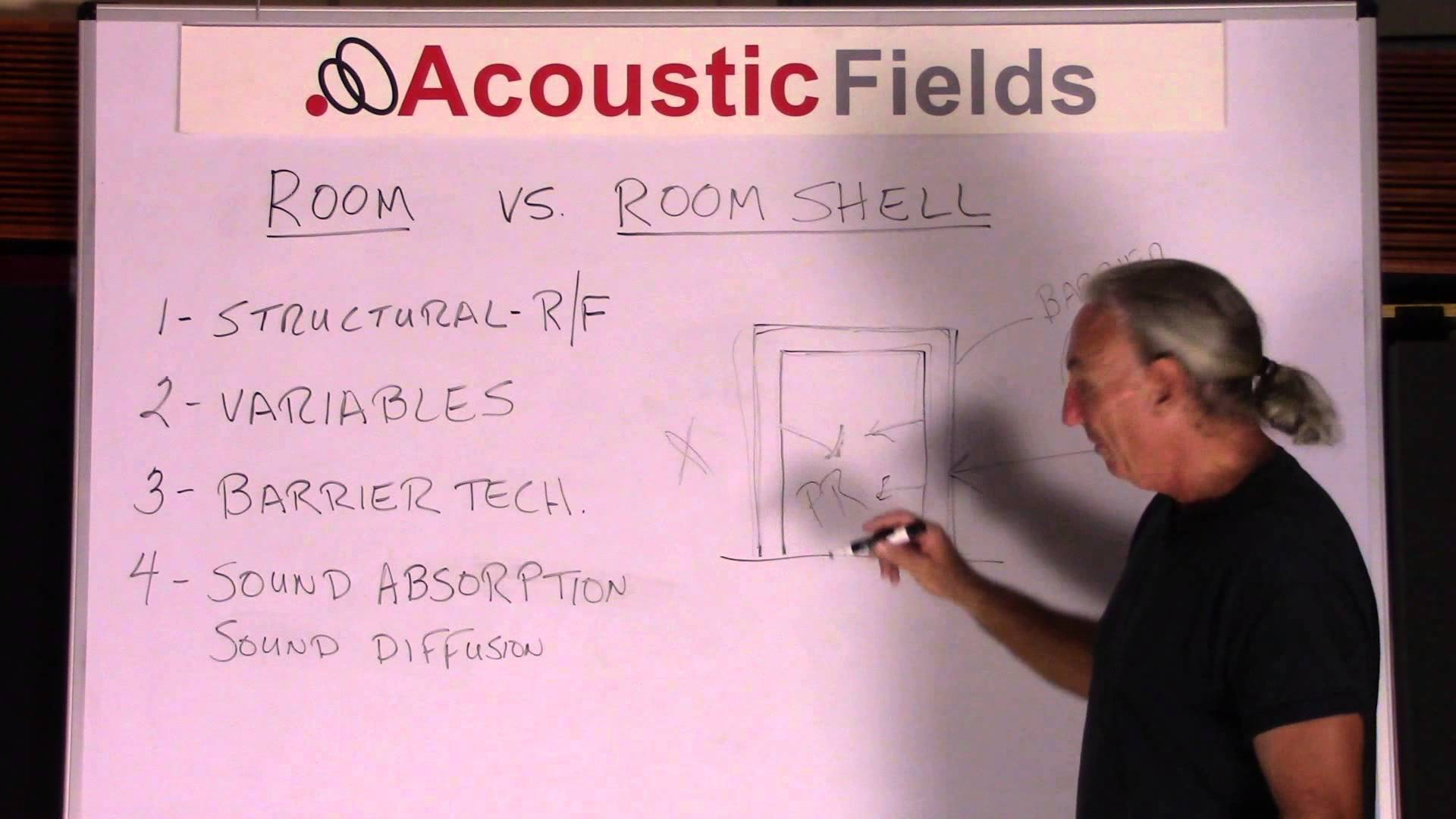 Why Soundproofing And Acoustic Treatment Are Completely Different Concepts