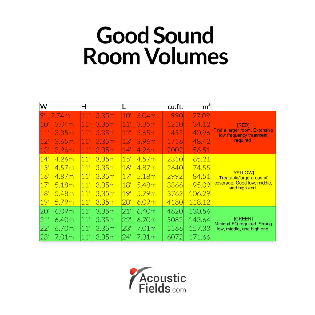 Chart showing good sound room volumes. Audiophile listening room