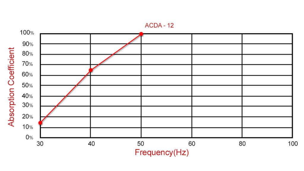 Performance Data of Acoustic Fields ACDA-12 Diaphragmatic Absorber