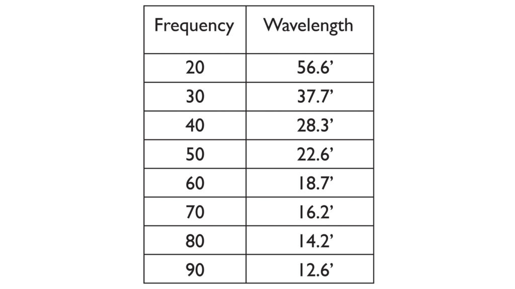 A chart comparing Low-Frequencies and their Wavelengths