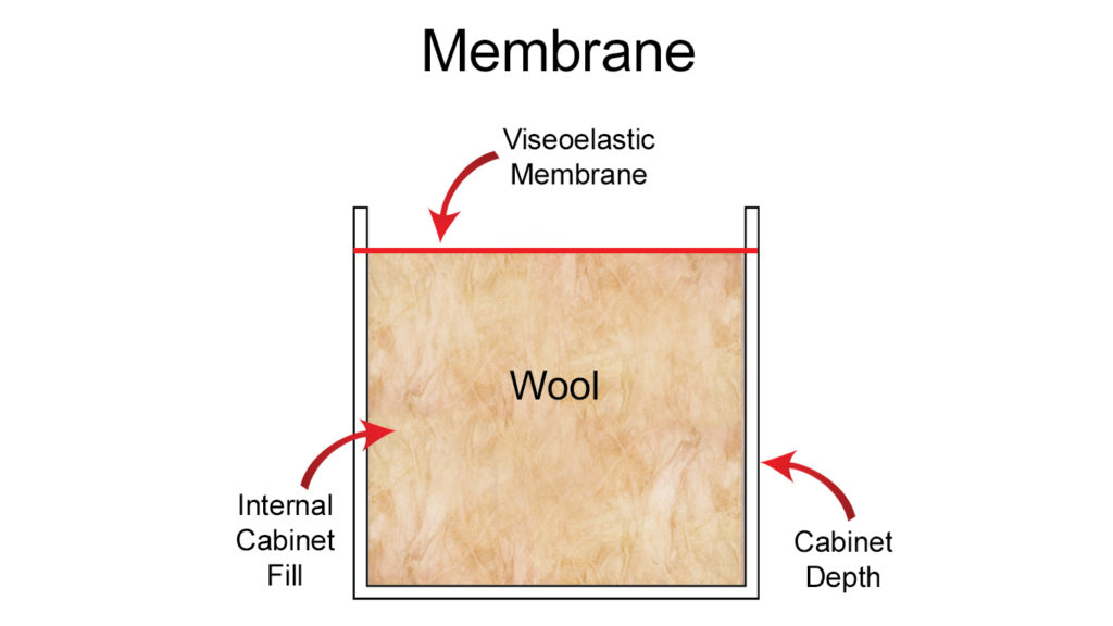 This image shows the interior of the Membrane used for broadband absorption.